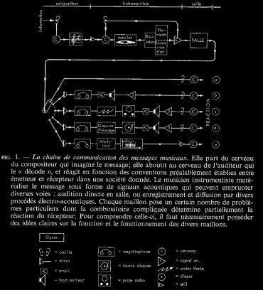 Leipp, acoustique et musique