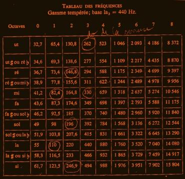 tableau des fréquences, Leipp
